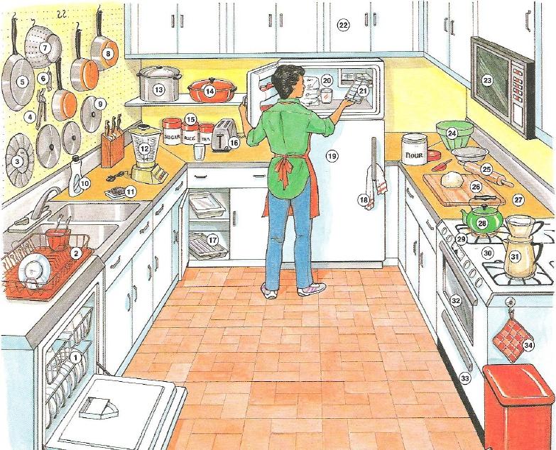 Vocabulario De La Casa Parte1 Cocina Y Comedor
